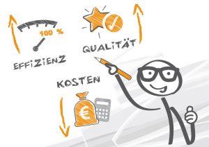 Unternehmensberatung steigert Effizienz und Qualität und senkt die Kosten.